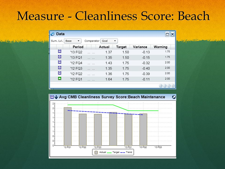 Measure - Cleanliness Score: Beach