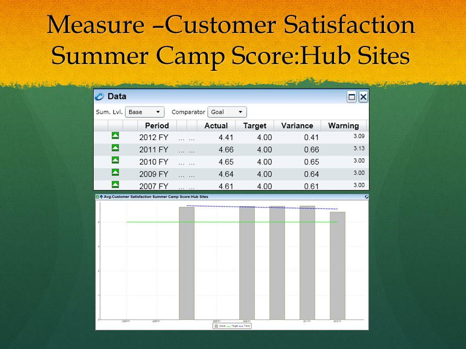 Measure –Customer Satisfaction Summer Camp Score:Hub Sites