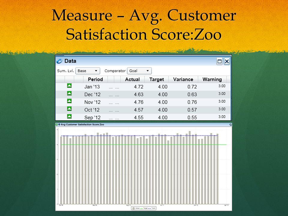 Measure – Avg. Customer Satisfaction Score:Zoo