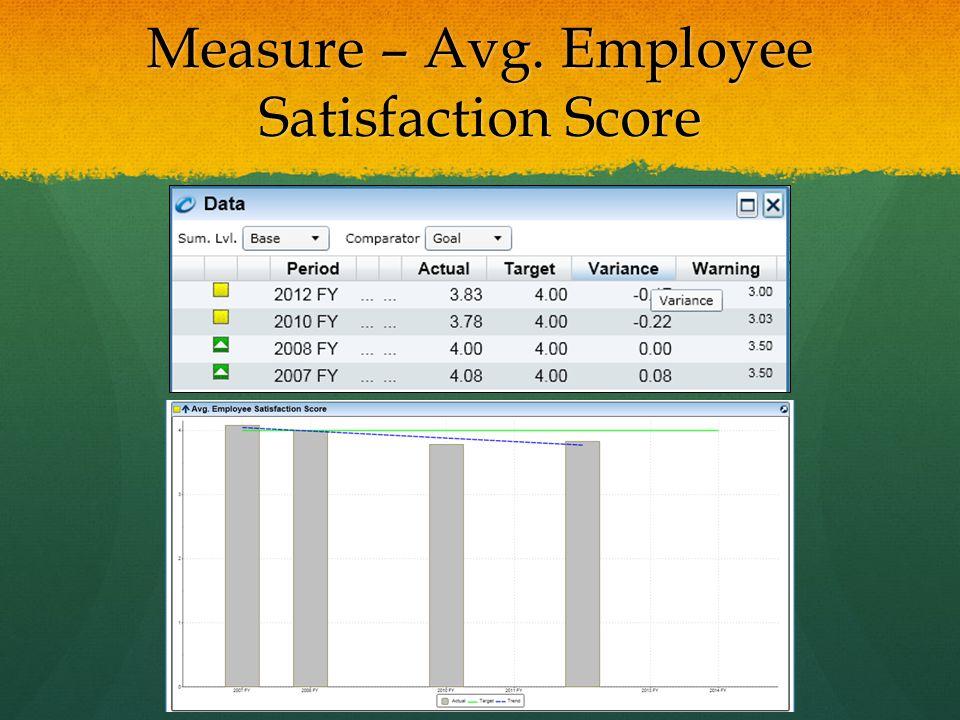 Measure – Avg. Employee Satisfaction Score