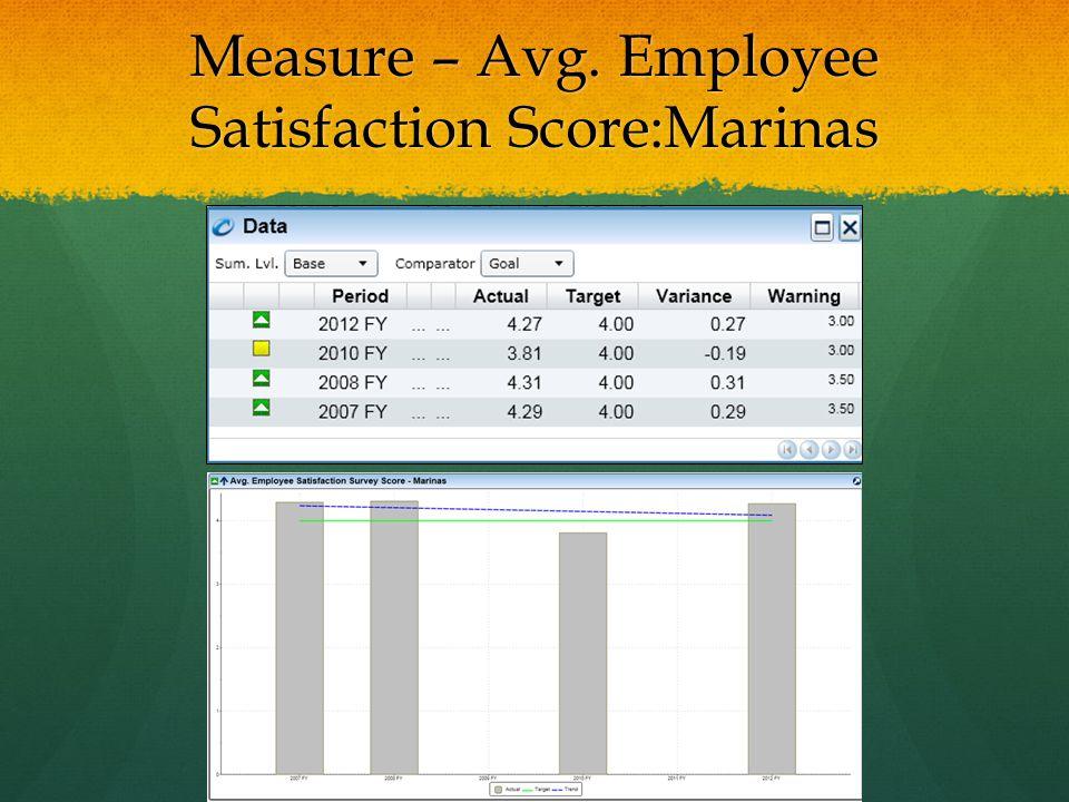 Measure – Avg. Employee Satisfaction Score:Marinas
