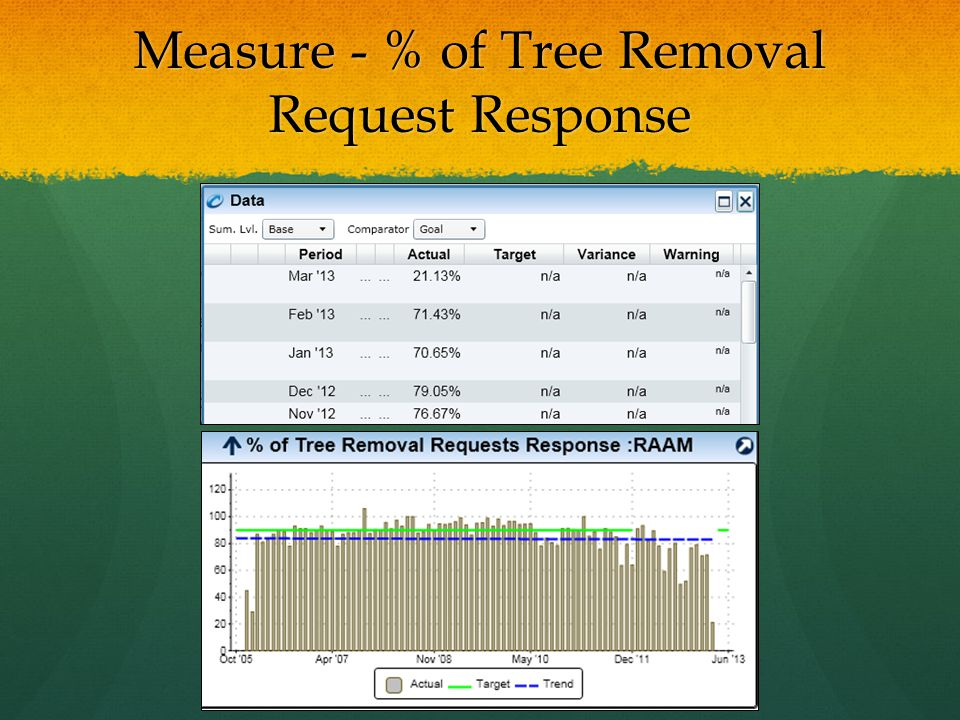 Measure - % of Tree Removal Request Response