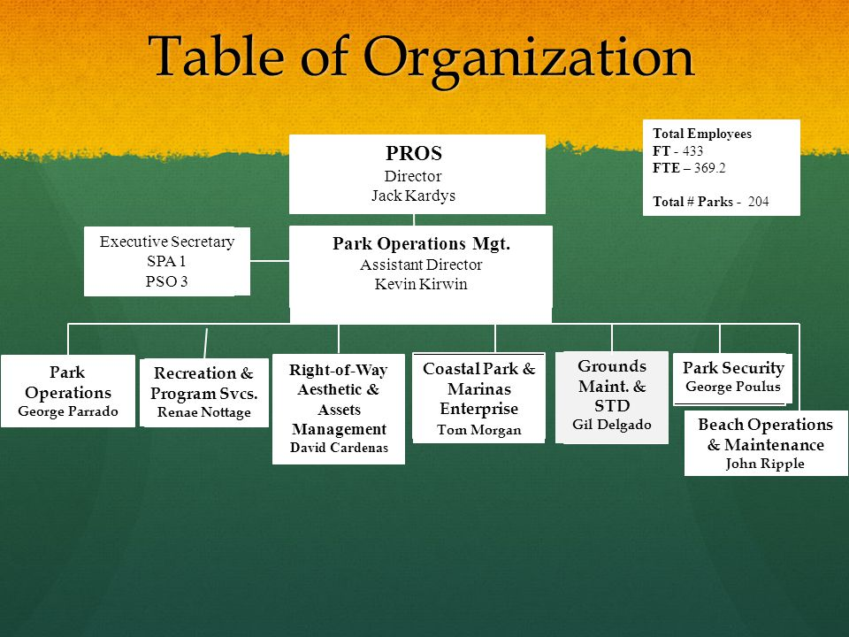 Table of Organization PROS Park Operations Mgt. Director Jack Kardys