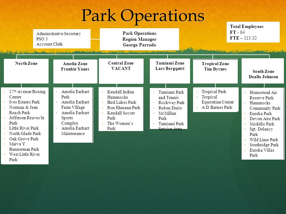 Park Operations Total Employees FT - 84 FTE – 113.32 Park Operations