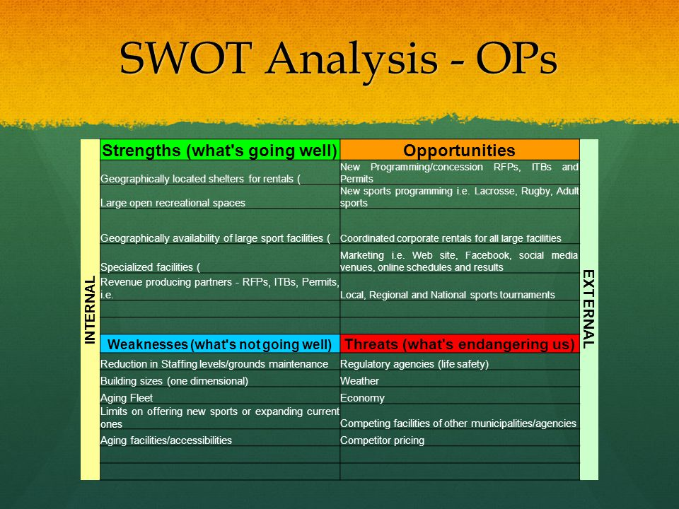 SWOT Analysis - OPs Strengths (what s going well) Opportunities