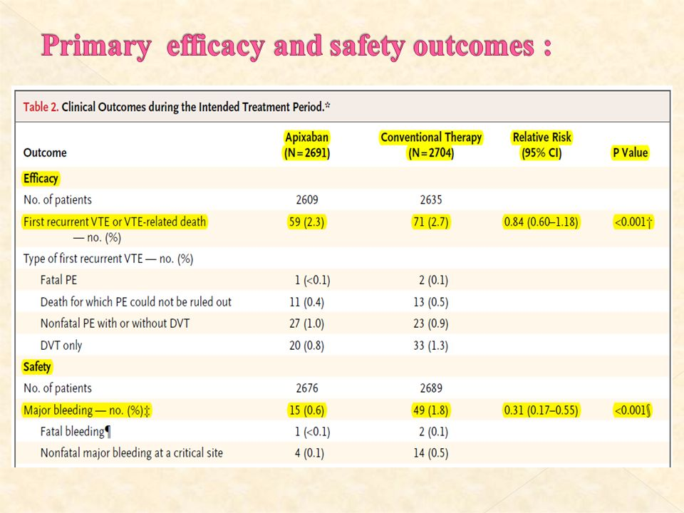 Primary efficacy and safety outcomes :