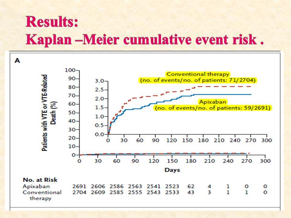 Results: Kaplan –Meier cumulative event risk .