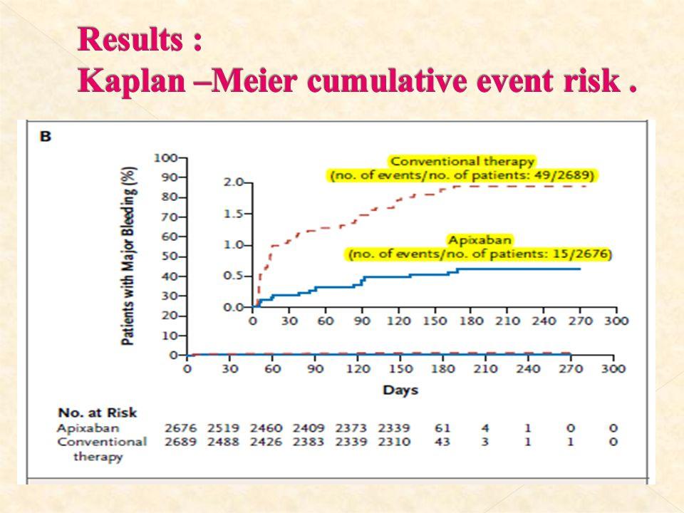 Results : Kaplan –Meier cumulative event risk .