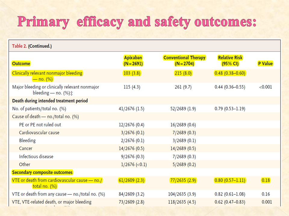 Primary efficacy and safety outcomes: