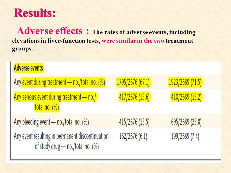 Results: Adverse effects : The rates of adverse events, including elevations in liver-function tests, were similar in the two treatment groups .