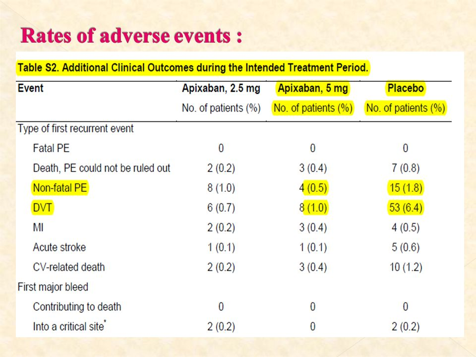 Rates of adverse events :