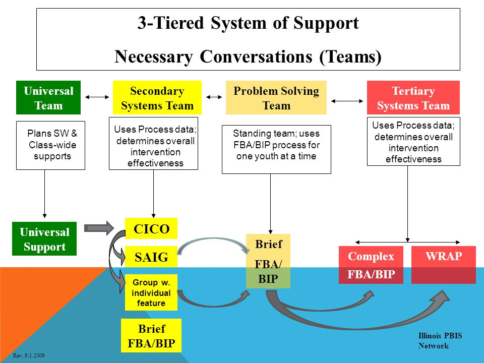 3-Tiered System of Support Necessary Conversations (Teams)