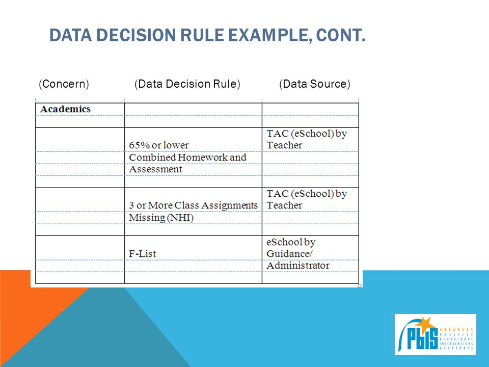 Data Decision Rule example, cont.