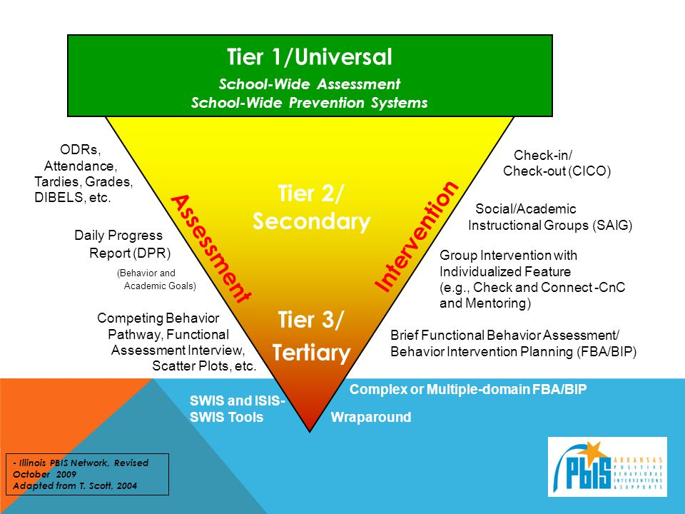 School-Wide Assessment School-Wide Prevention Systems