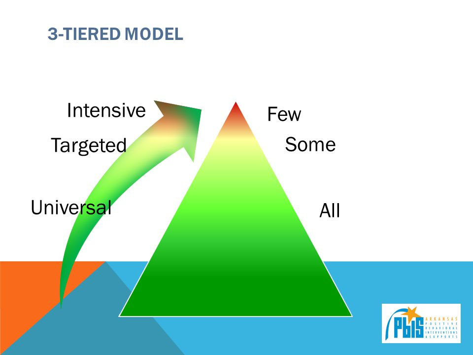3-Tiered Model Intensive Few Targeted Some Universal All