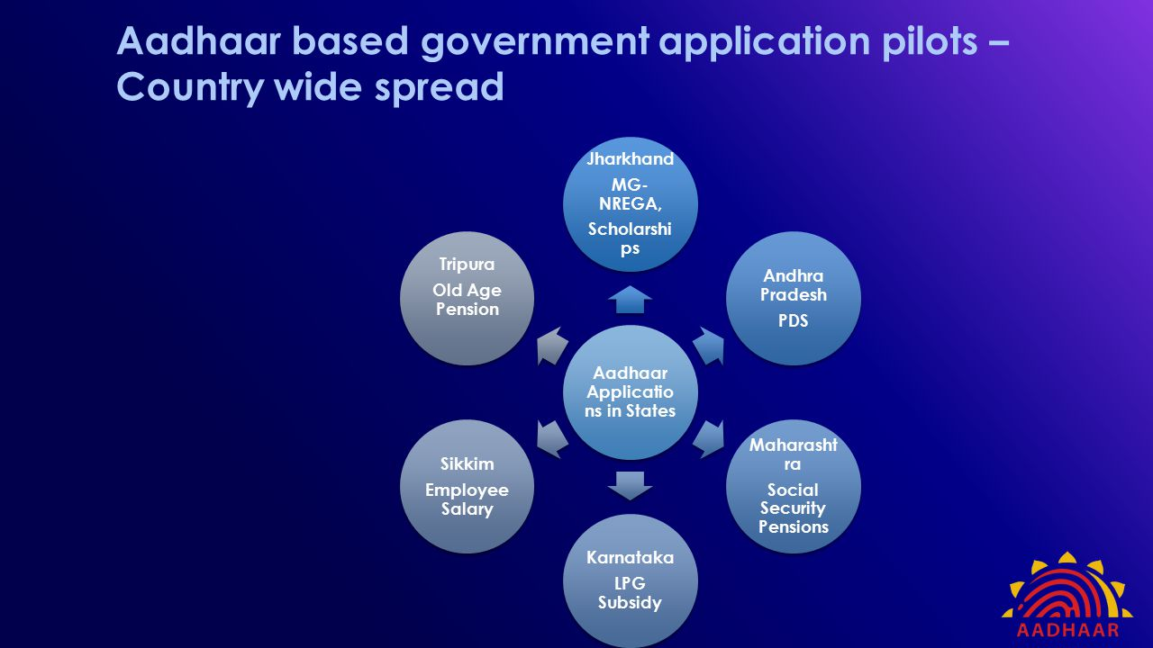 Aadhaar based government application pilots – Country wide spread