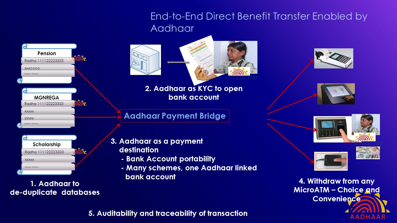 End-to-End Direct Benefit Transfer Enabled by Aadhaar