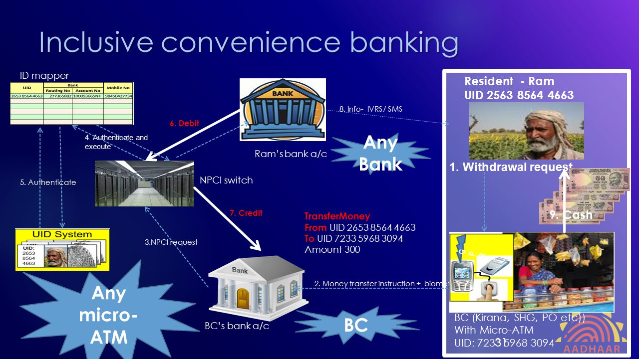 Inclusive convenience banking