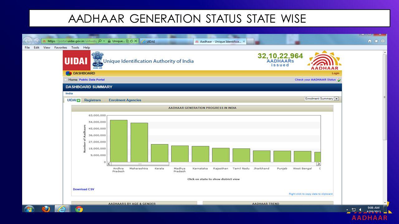 AADHAAR GENERATION STATUS STATE WISE