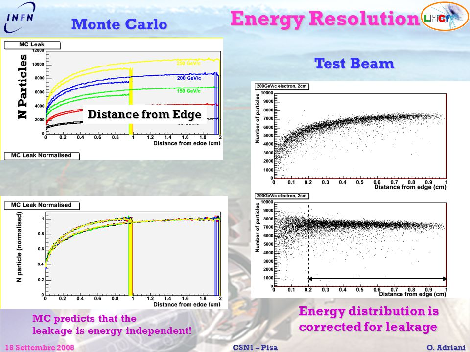 Energy Resolution Monte Carlo Test Beam