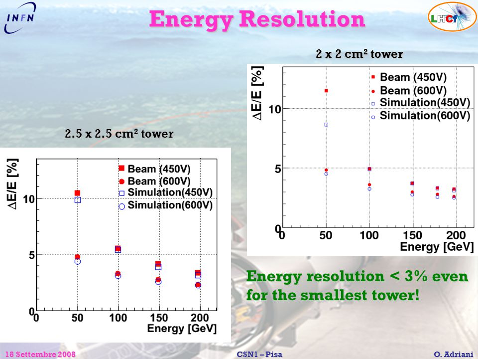 Energy Resolution Energy resolution < 3% even