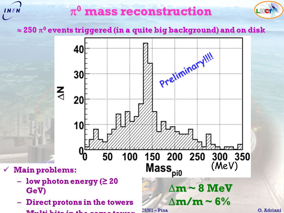 p0 mass reconstruction Dm ~ 8 MeV Dm/m ~ 6% Preliminary!!!! (MeV)