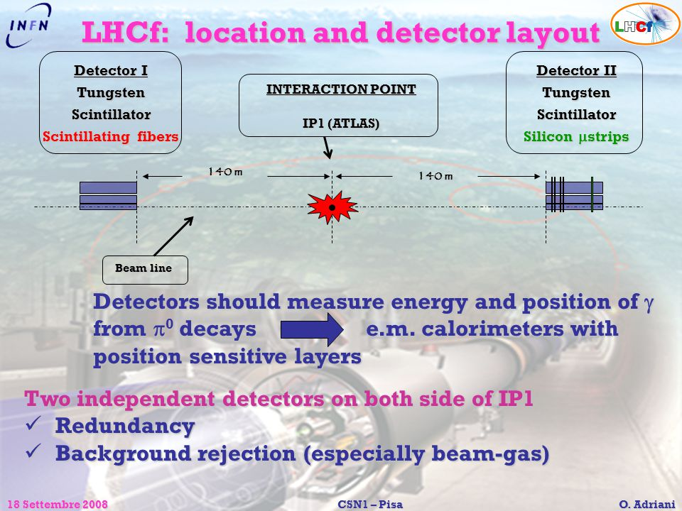 LHCf: location and detector layout