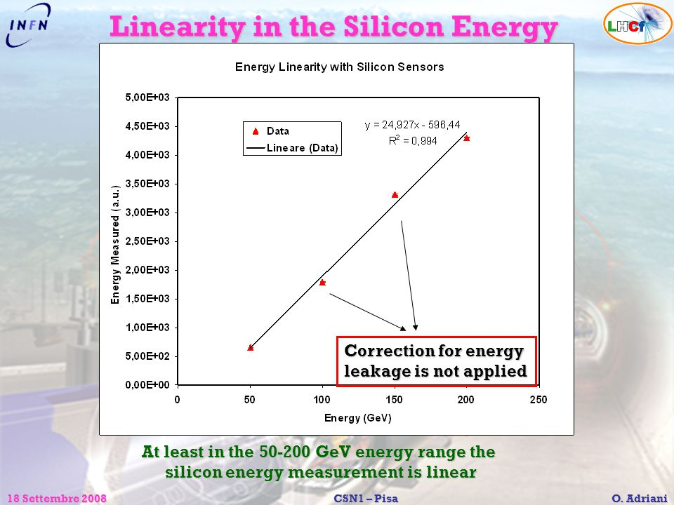 Linearity in the Silicon Energy