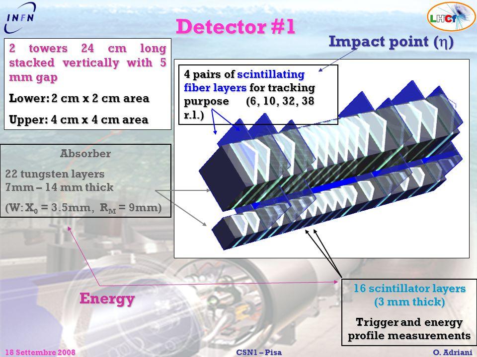 Detector #1 Impact point (h) Energy