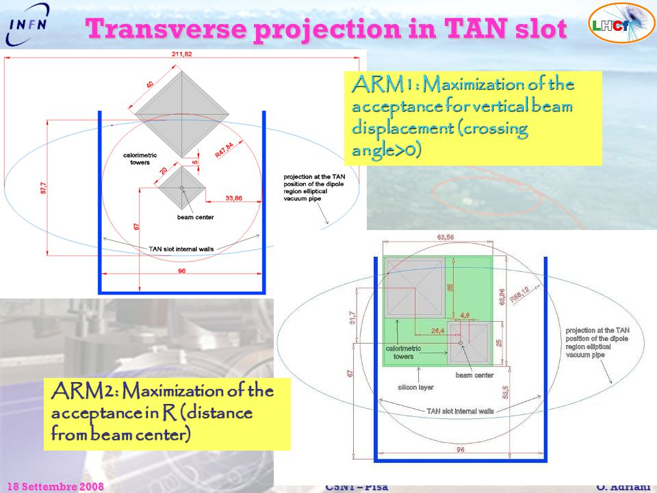 Transverse projection in TAN slot