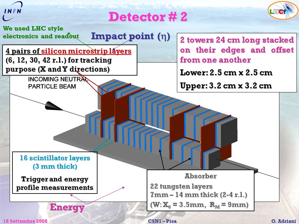 Detector # 2 Impact point (h) Energy