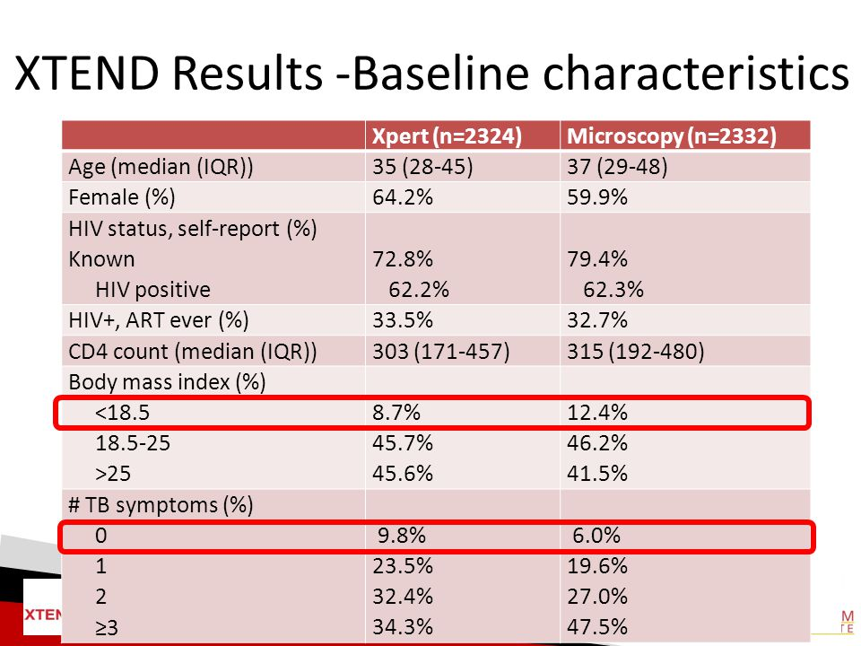 XTEND Results -Baseline characteristics