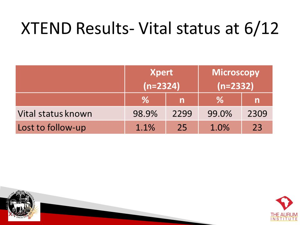 XTEND Results- Vital status at 6/12
