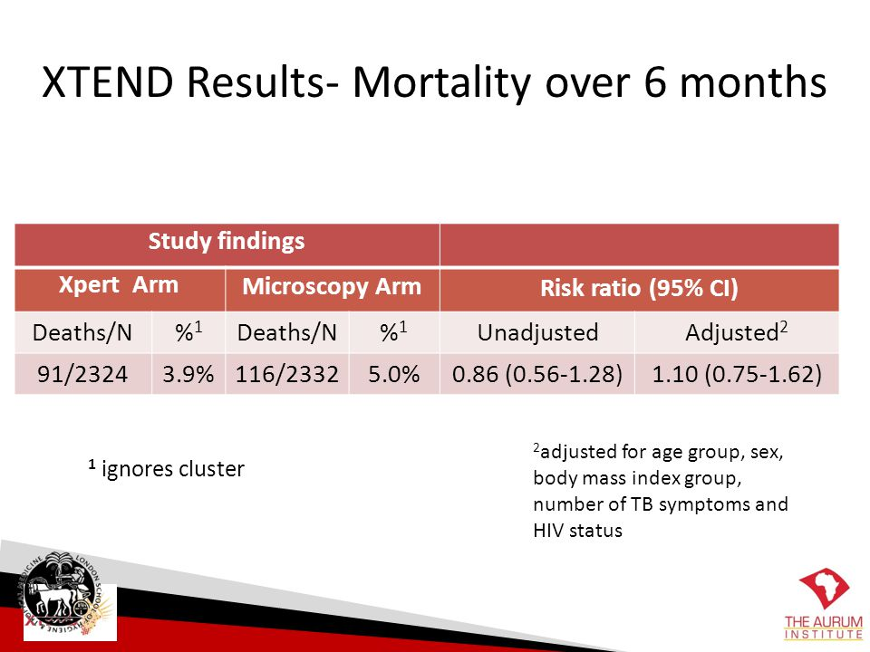 XTEND Results- Mortality over 6 months
