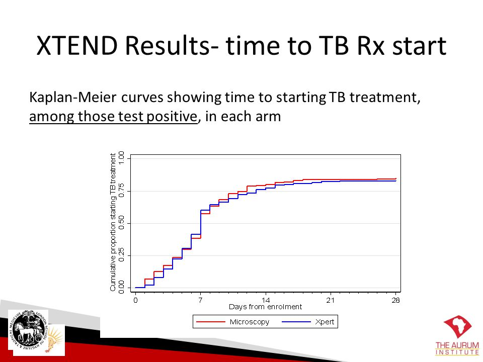 XTEND Results- time to TB Rx start