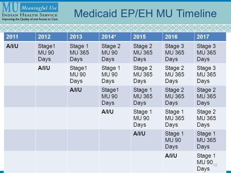 Medicaid EP/EH MU Timeline