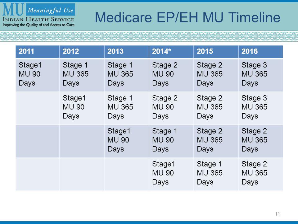 Medicare EP/EH MU Timeline