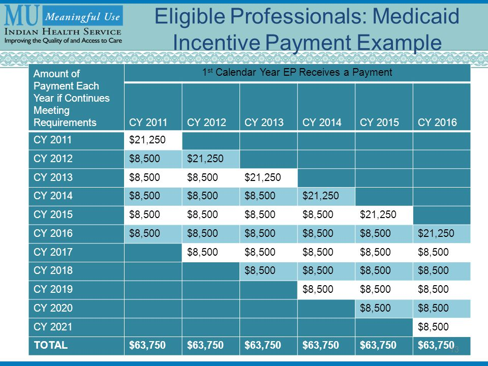 Eligible Professionals: Medicaid Incentive Payment Example