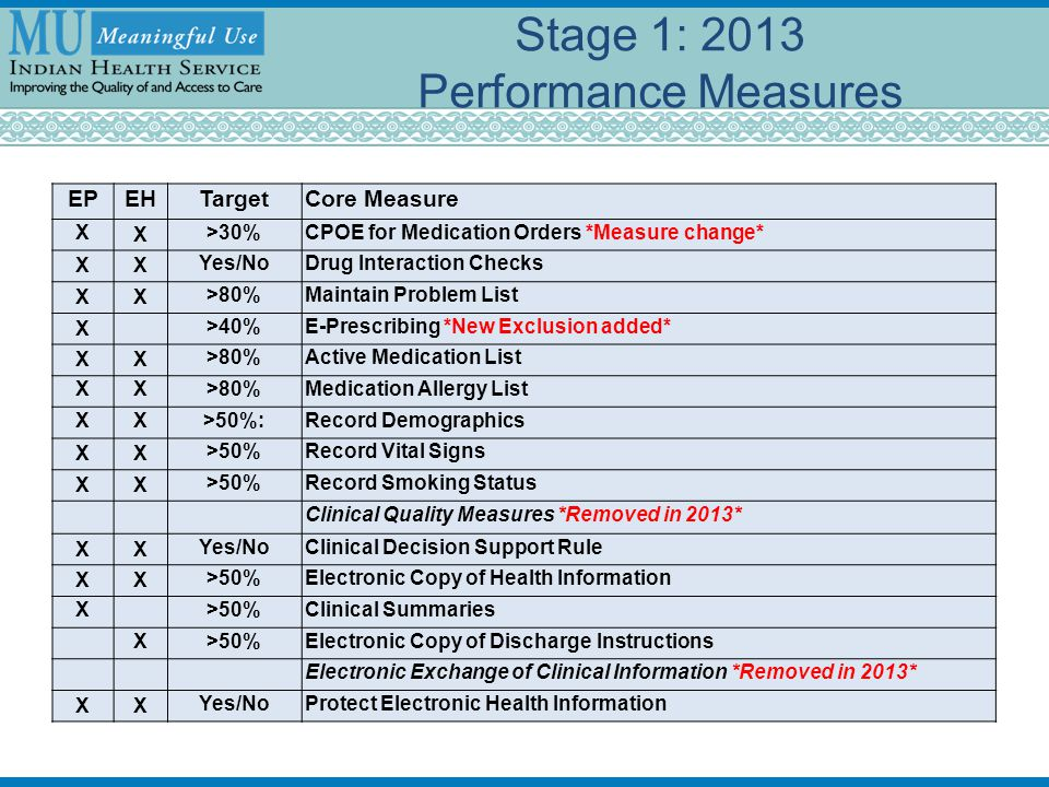 Stage 1: 2013 Performance Measures