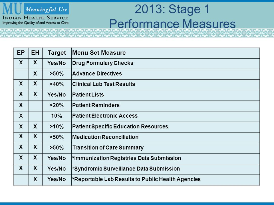 2013: Stage 1 Performance Measures