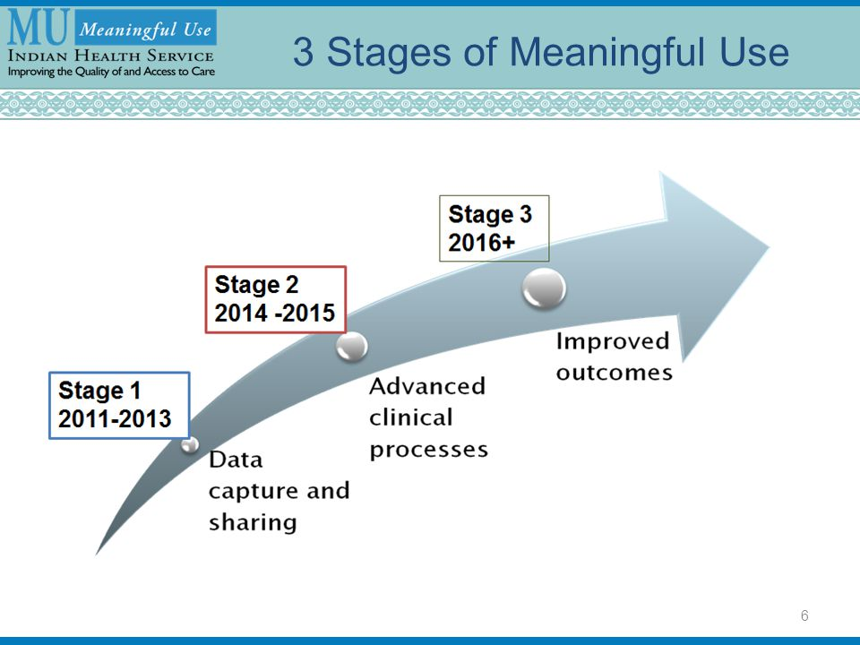 3 Stages of Meaningful Use