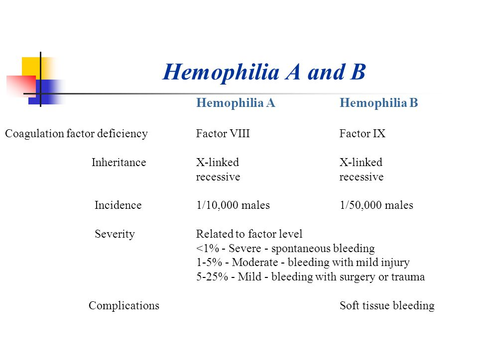 hemophilia b Hemophilia b also known as christmas disease is the second most common type of hemophilia, comprising about 15% of people with hemophilia learn more about hemophilia b symptoms and treatments.