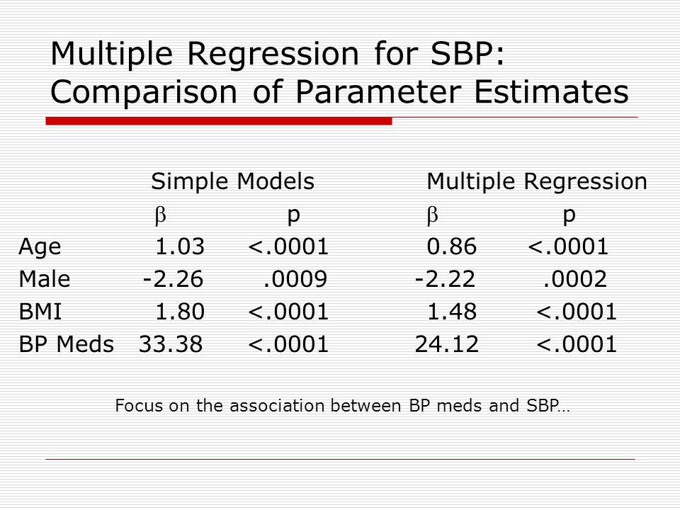 Multiple Regression for SBP: Comparison of Parameter Estimates