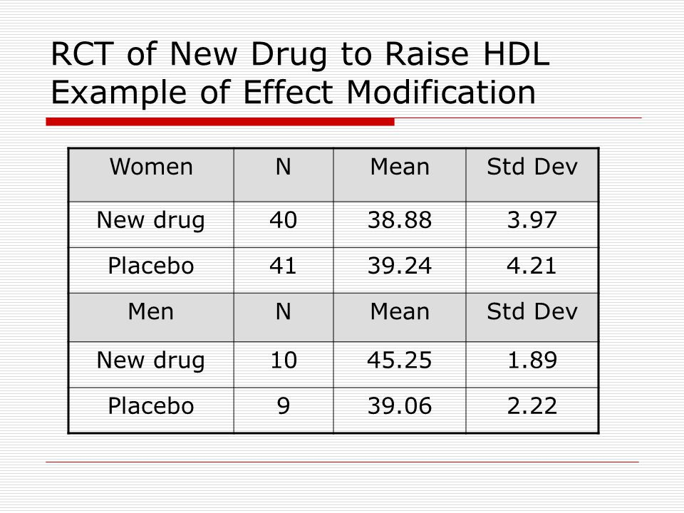 RCT of New Drug to Raise HDL Example of Effect Modification