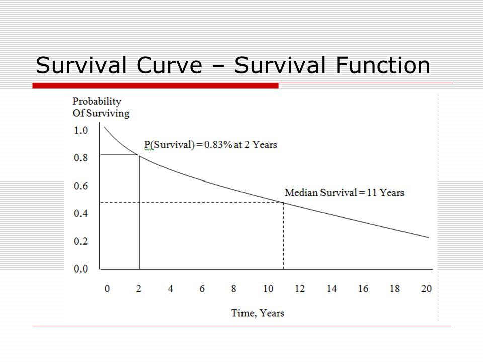 Survival Curve – Survival Function