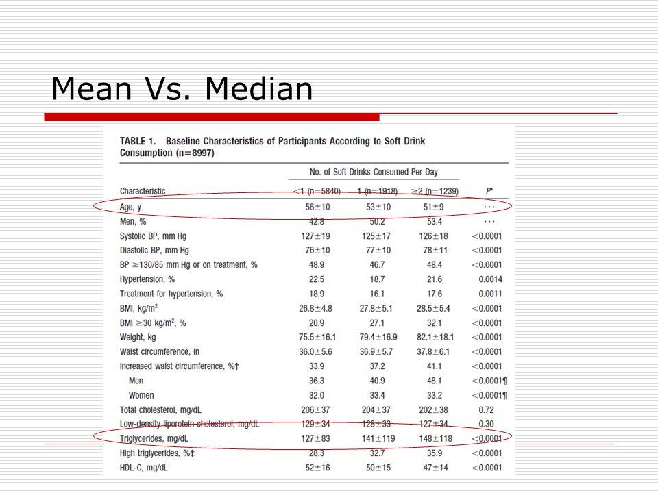 Mean Vs. Median