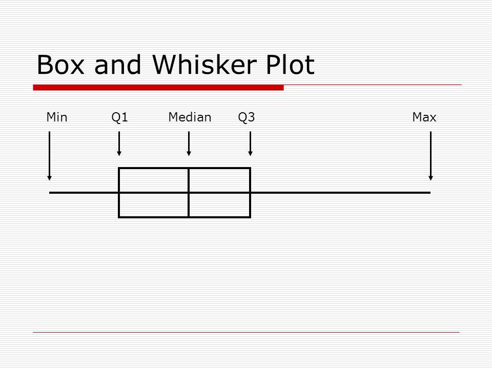 Box and Whisker Plot Min Q1 Median Q3 Max