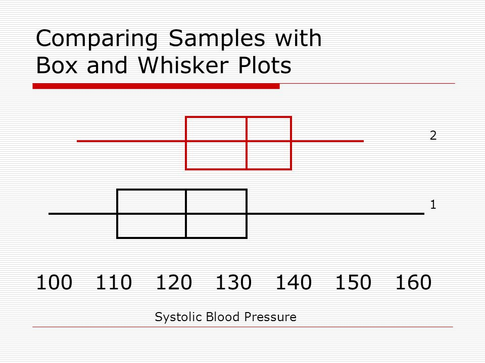 Comparing Samples with Box and Whisker Plots