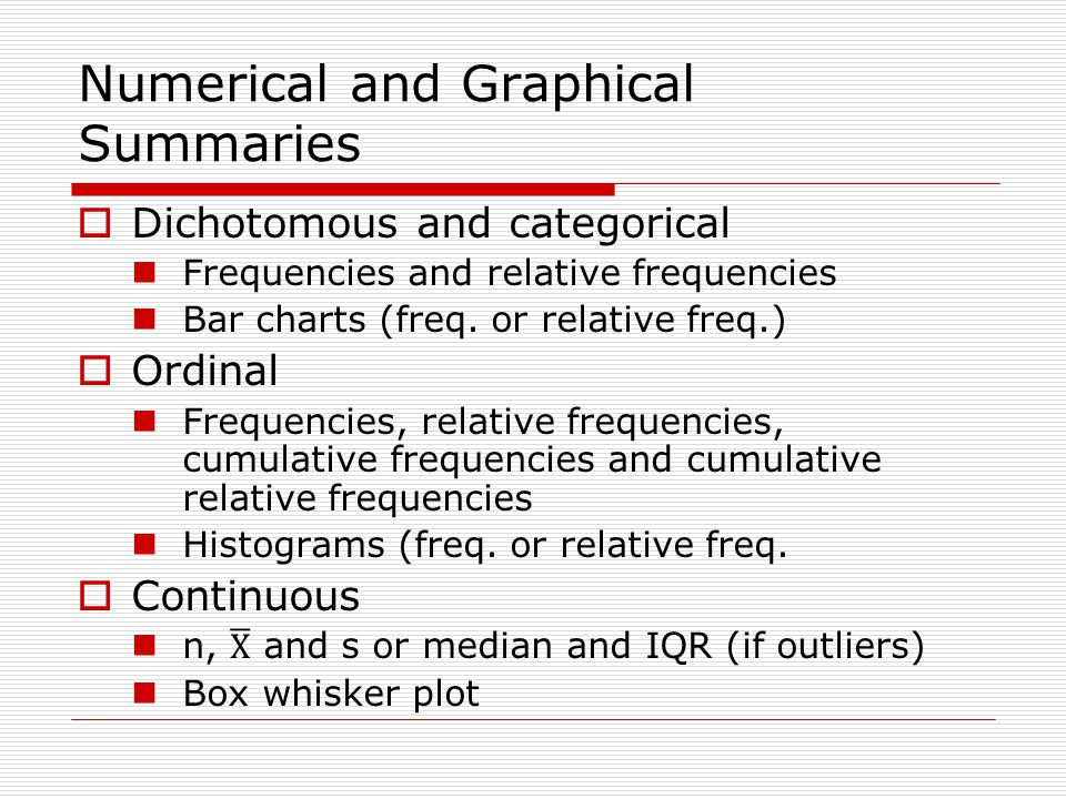 Numerical and Graphical Summaries