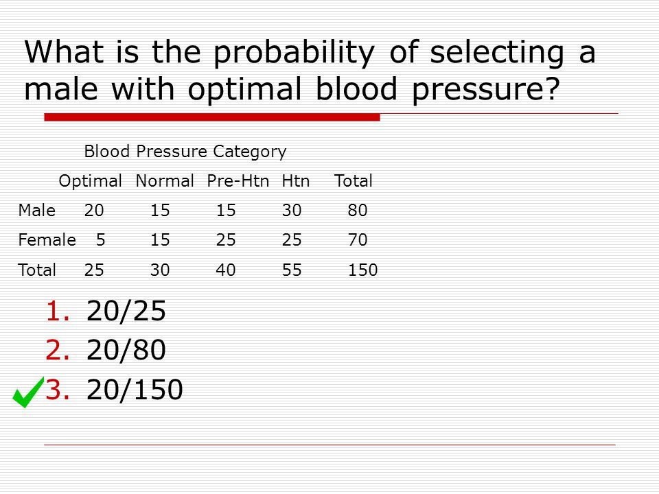 What is the probability of selecting a male with optimal blood pressure